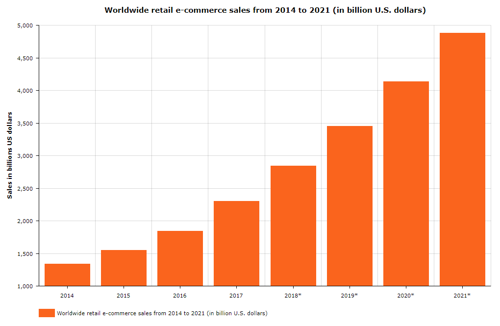 Worldwide retail e-commerce sales from 2014 to 2021 (in billion U.S. dollars)