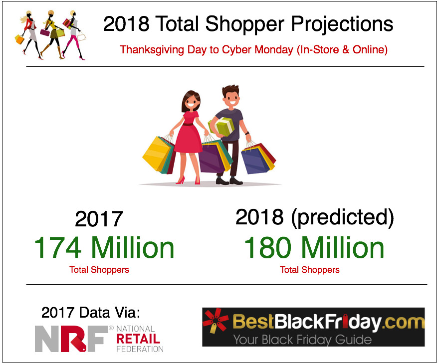 Total Shopper Projections