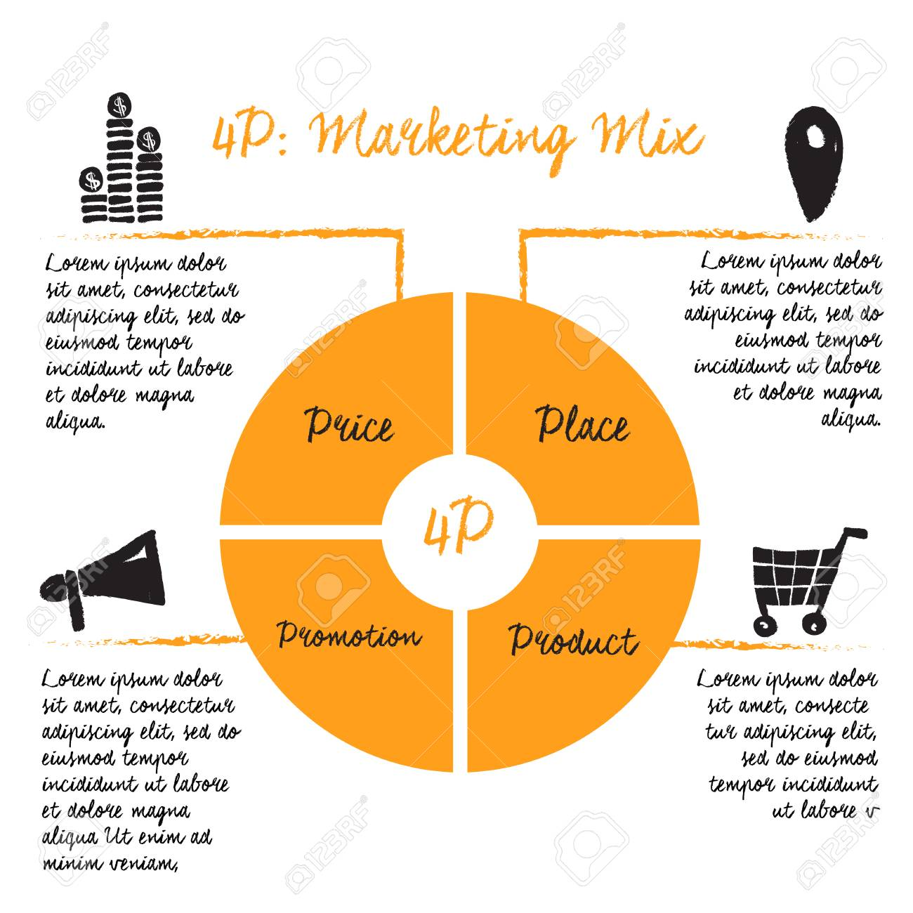 Elements of Marketing Mix- the 4 Ps