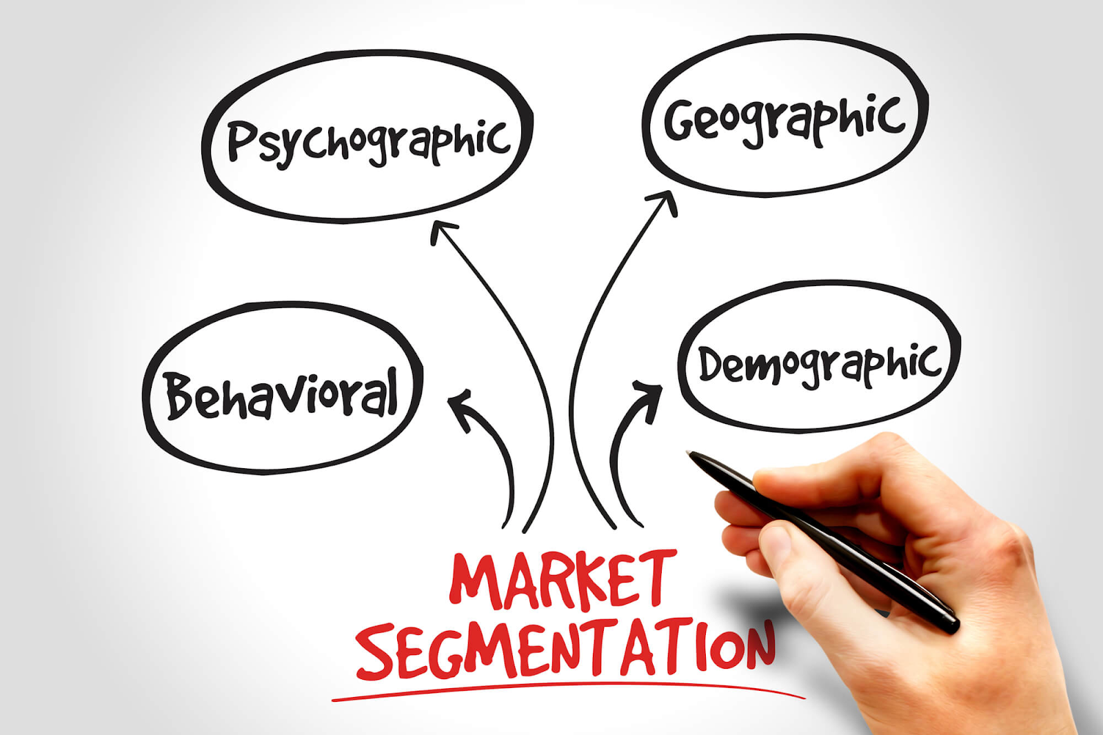 Market segmentation and analysis