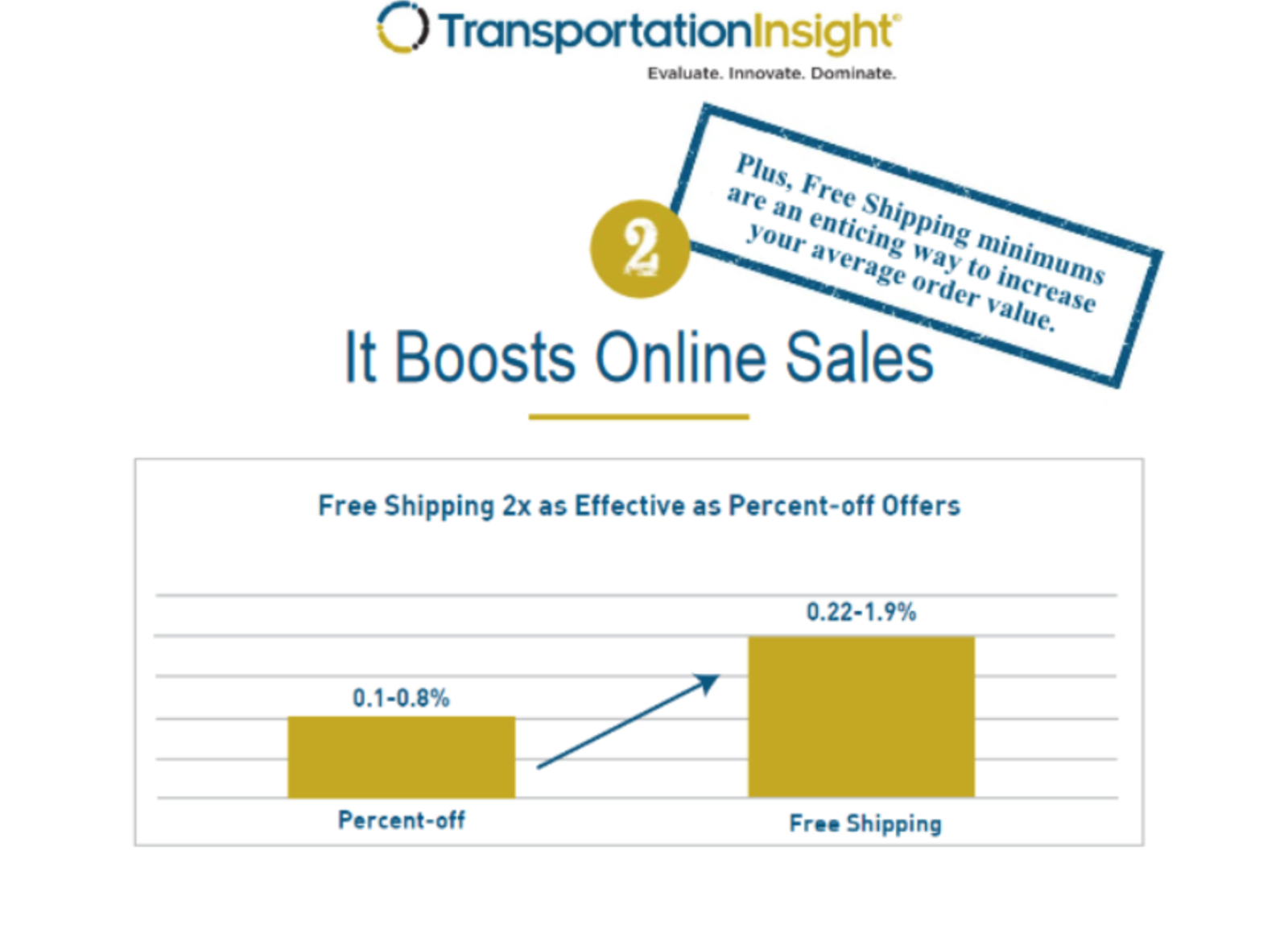 Persuasive statistics about free shipping programs